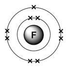 fluorine - electron diagram�- original graphic by Ben Mills