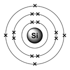 silicon - electron diagram�- original graphic by Ben Mills